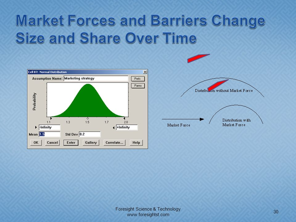 Market Forces and Barriers Change Size and Share Over Time