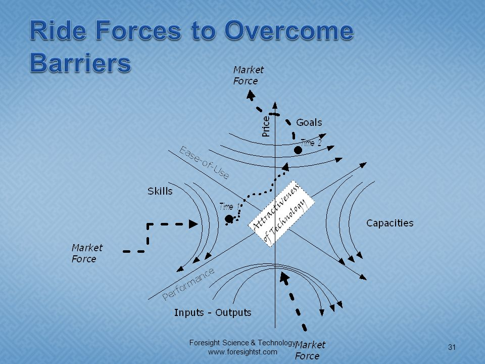 Ride Forces to Overcome Barriers