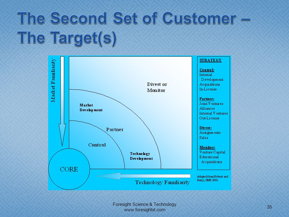 The Second Set of Customer – The Target(s)