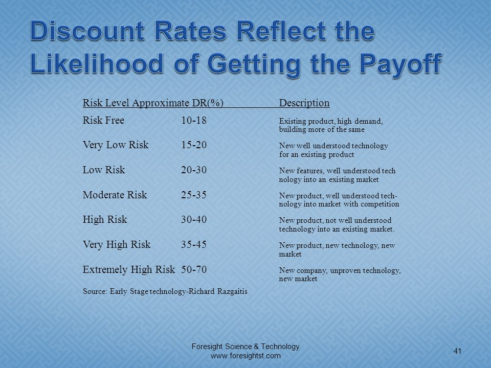 Discount Rates Reflect the Likelihood of Getting the Payoff