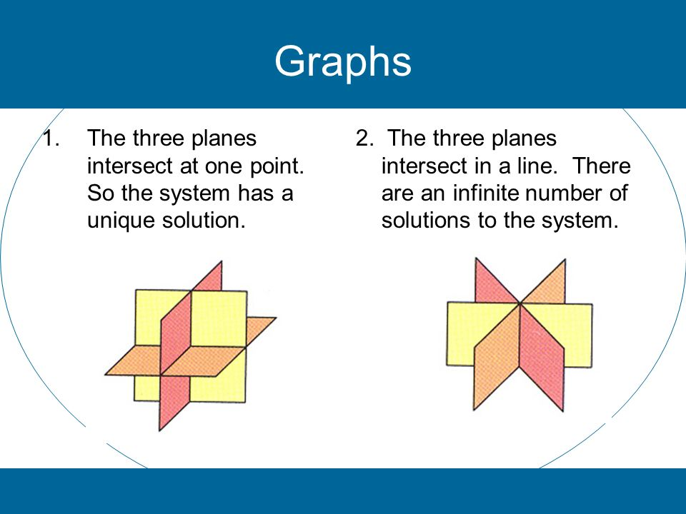 Graphs The three planes intersect at one point. So the system has a unique solution.