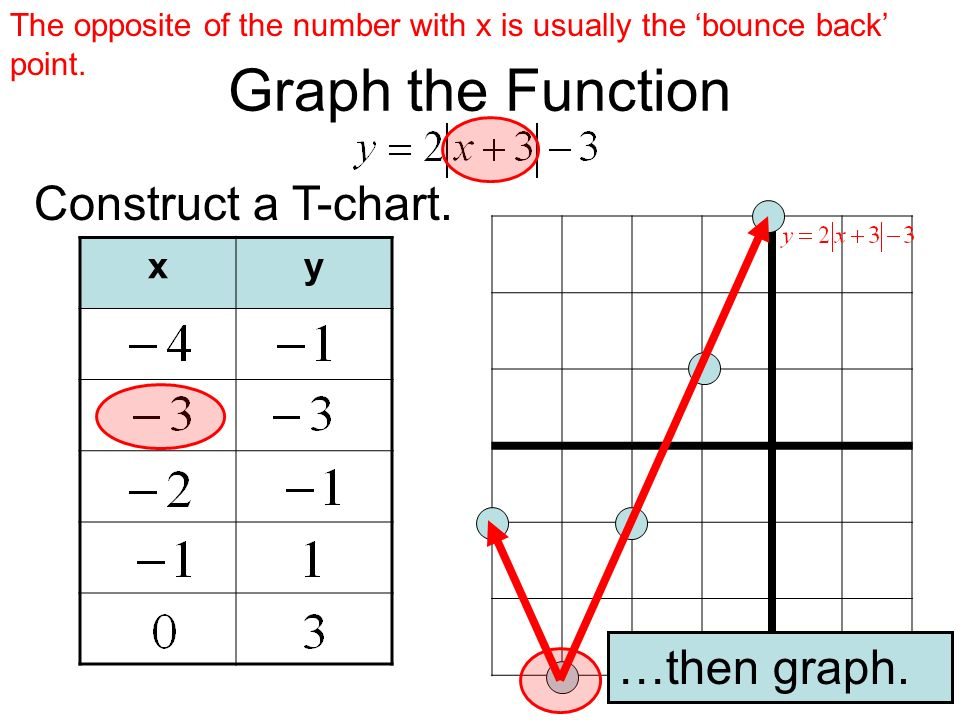 Graph the Function Construct a T-chart. …then graph. x y