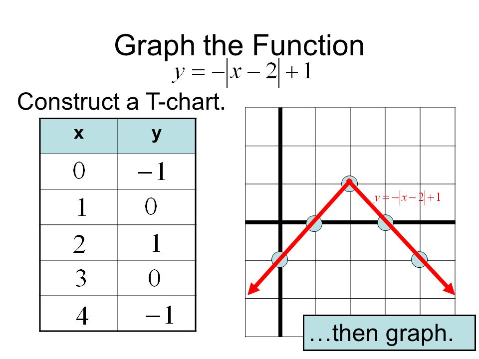 Graph the Function Construct a T-chart. x y …then graph.