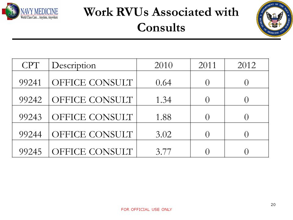 Work RVUs Associated with