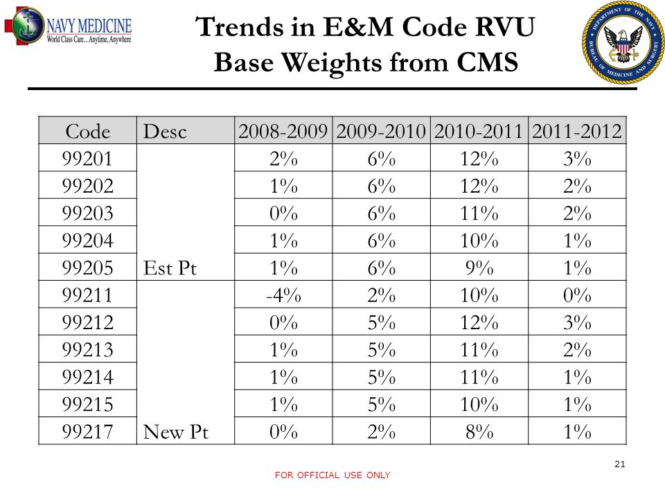 Trends in E&M Code RVU Base Weights from CMS