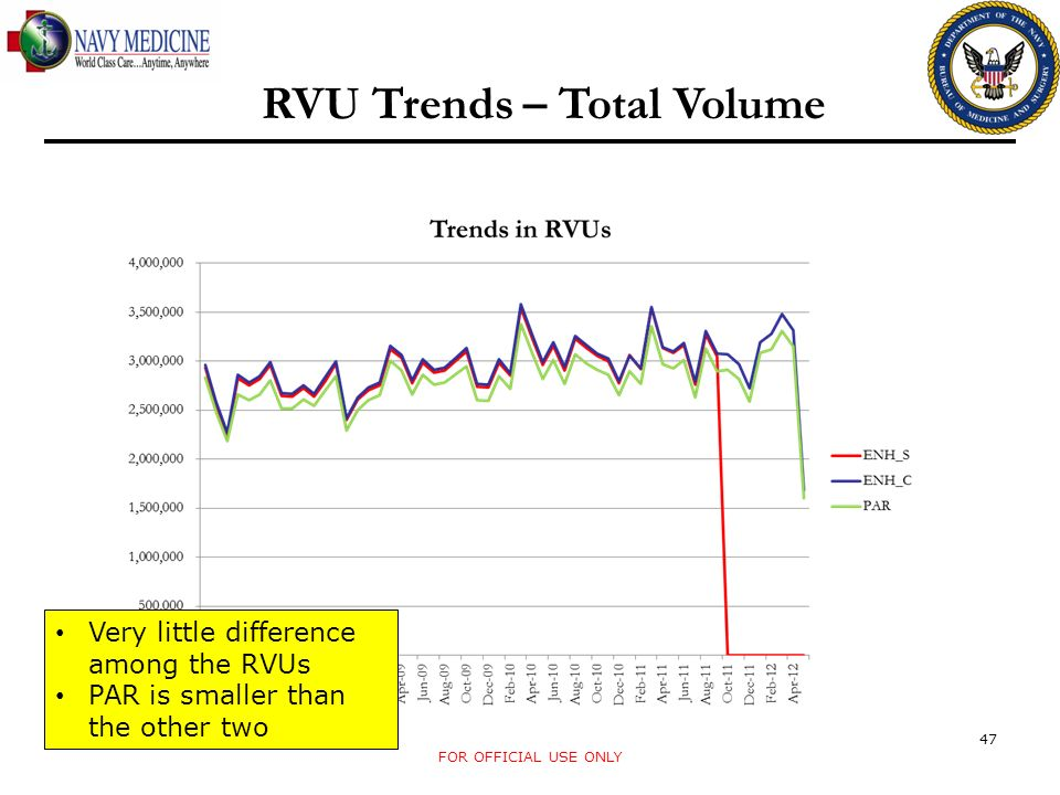 RVU Trends – Total Volume