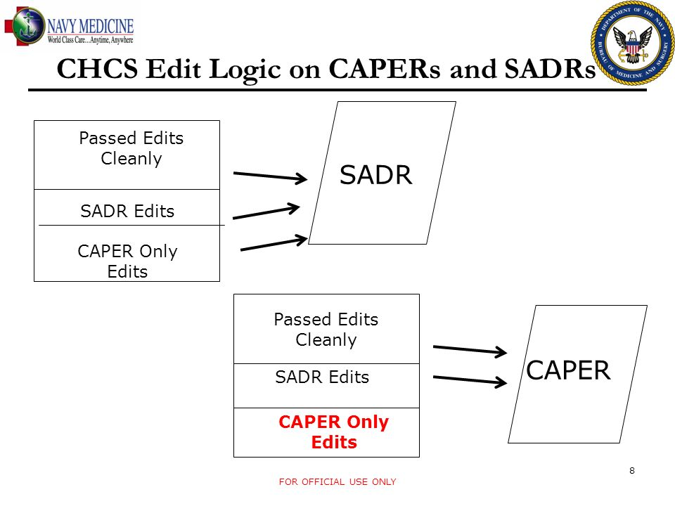 CHCS Edit Logic on CAPERs and SADRs