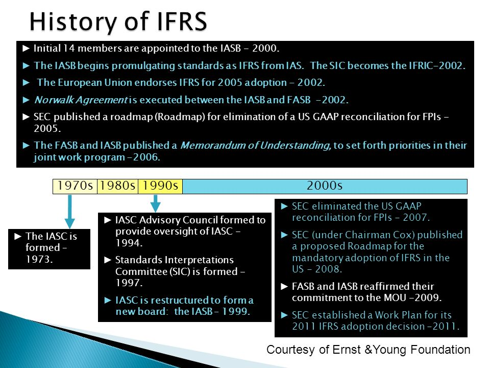 History of IFRS Initial 14 members are appointed to the IASB - 2000.