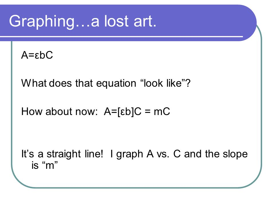 Graphing…a lost art. A=εbC What does that equation look like