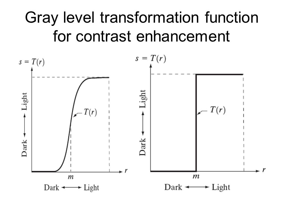 Gray level transformation function for contrast enhancement