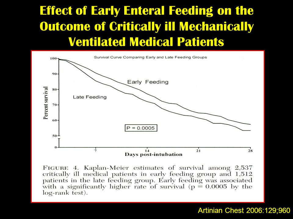 Effect of Early Enteral Feeding on the Outcome of Critically ill Mechanically Ventilated Medical Patients