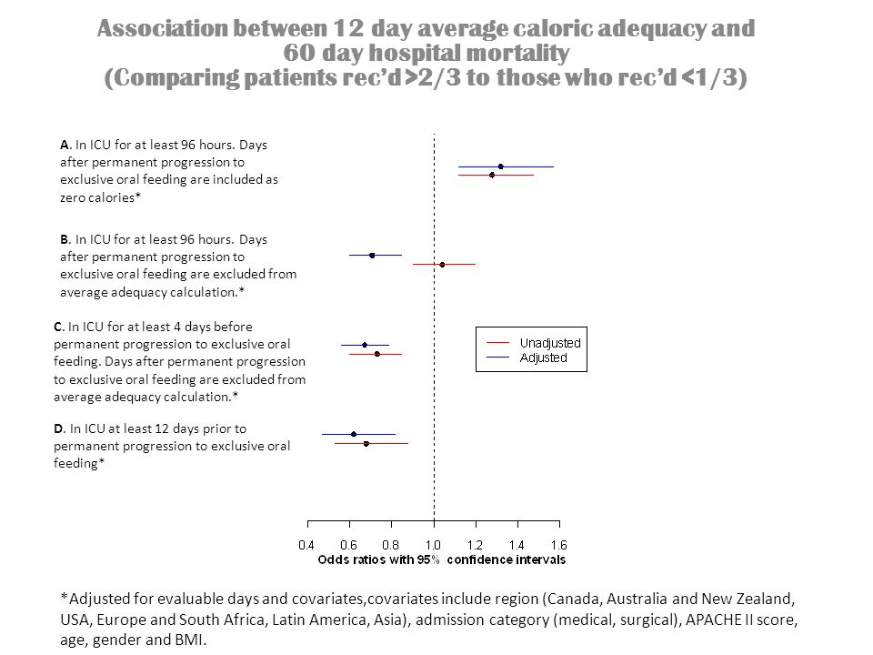 Association between 12 day average caloric adequacy and