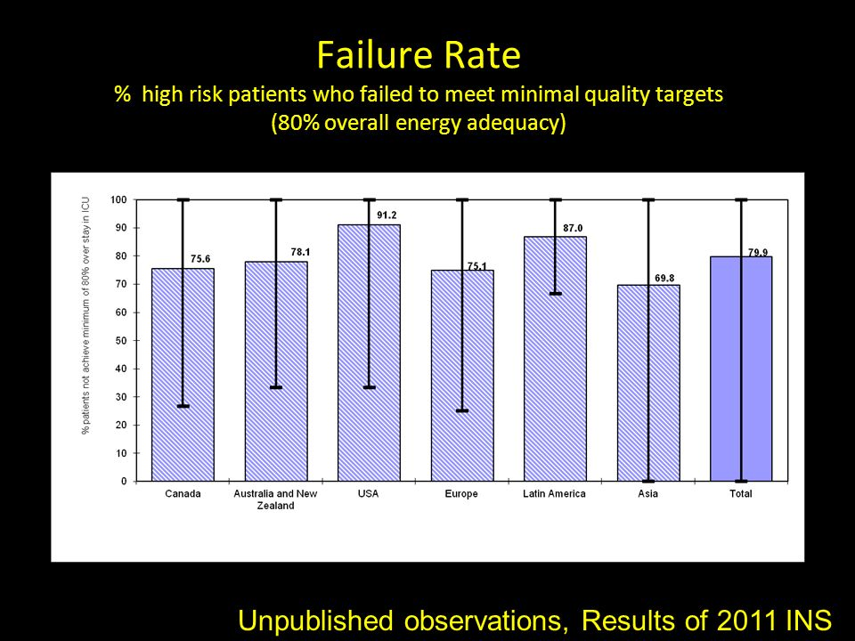 Failure Rate % high risk patients who failed to meet minimal quality targets (80% overall energy adequacy)