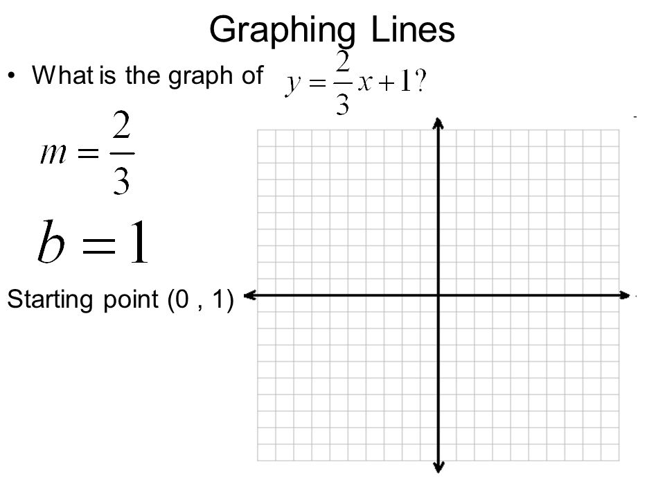 Graphing Lines What is the graph of Starting point (0 , 1)