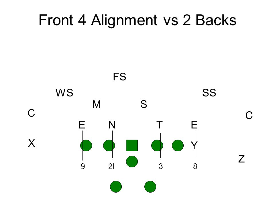 Front 4 Alignment vs 2 Backs