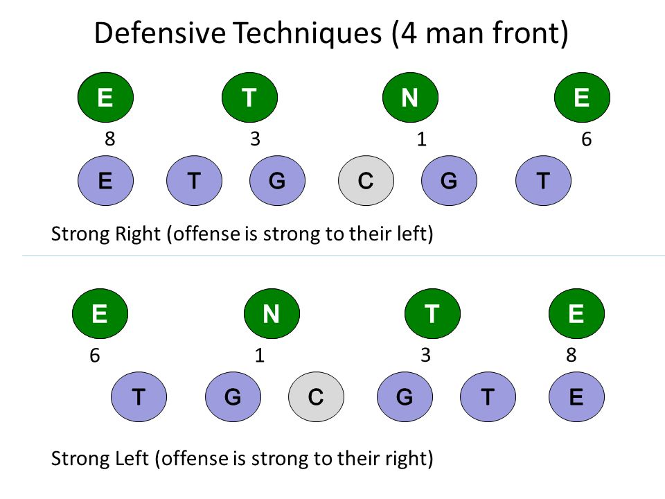 Defensive Techniques (4 man front)