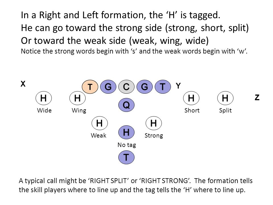 In a Right and Left formation, the 'H' is tagged.