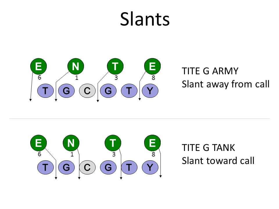 Slants E N T E TITE G ARMY Slant away from call E N T E TITE G TANK