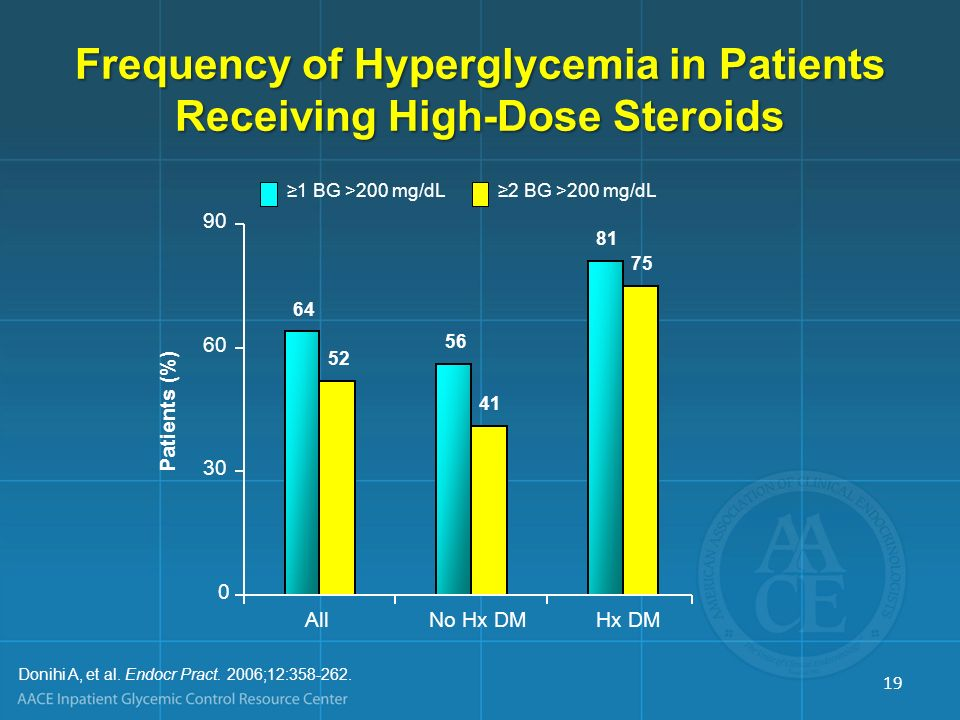 Frequency of Hyperglycemia in Patients Receiving High-Dose Steroids