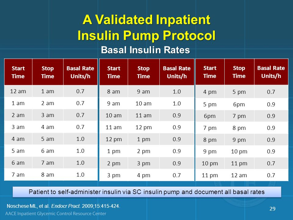 A Validated Inpatient Insulin Pump Protocol