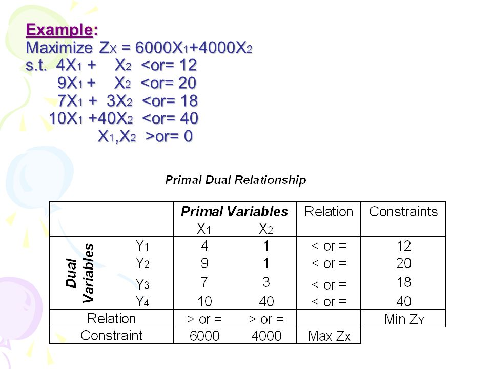Example: Maximize ZX = 6000X1+4000X2 s. t