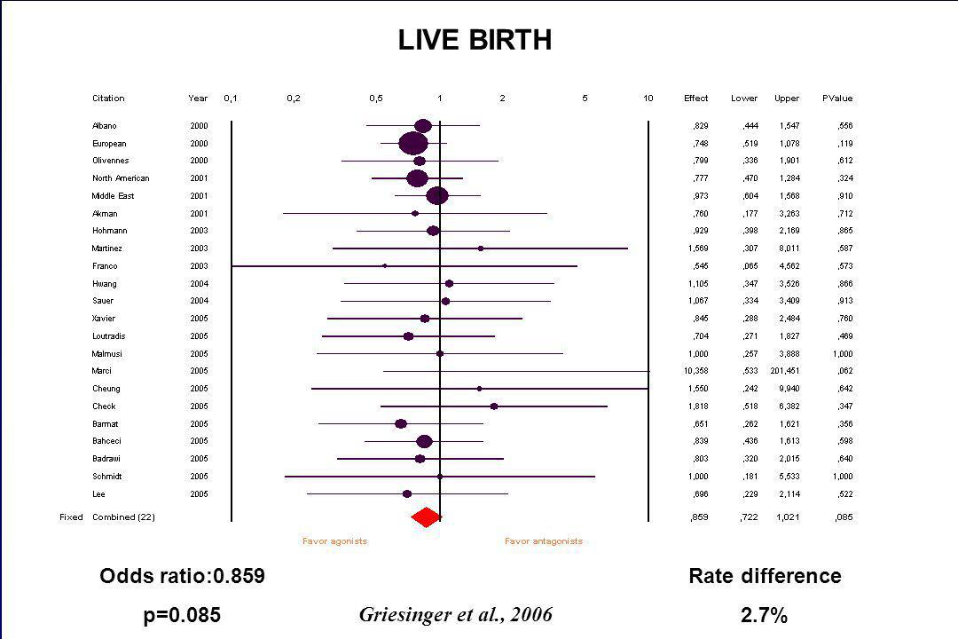 LIVE BIRTH * Odds ratio:0.859 p=0.085 Rate difference 2.7%