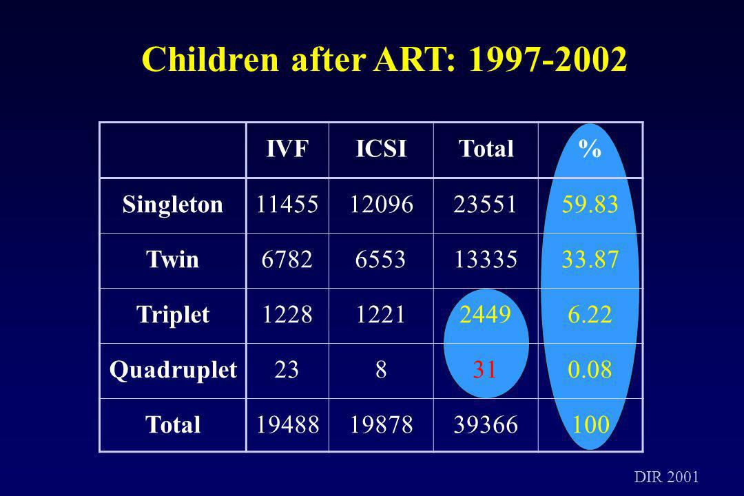 Children after ART: 1997-2002 IVF ICSI Total % Singleton 11455 12096