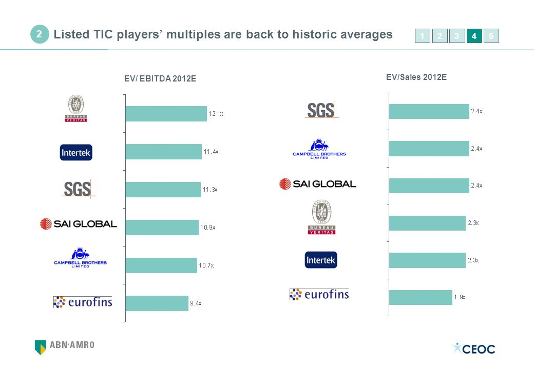 Listed TIC players' multiples are back to historic averages