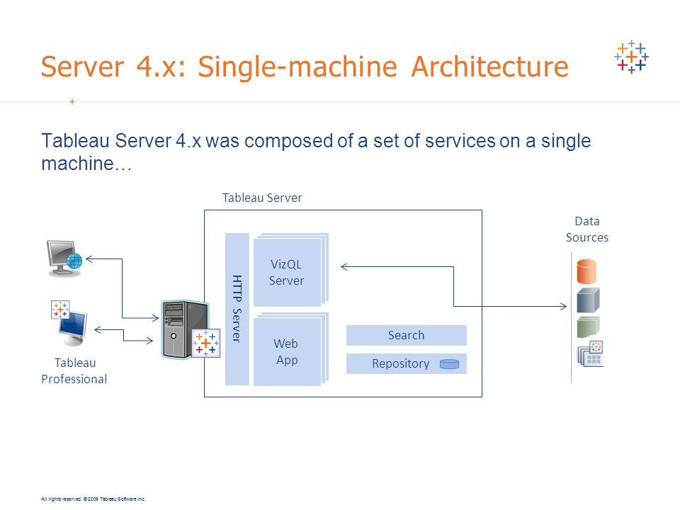 Server 4.x: Single-machine Architecture