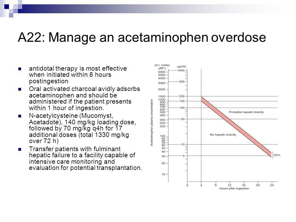 A22: Manage an acetaminophen overdose