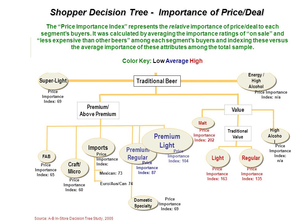 Shopper Decision Tree - Importance of Price/Deal