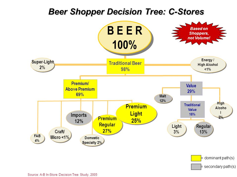 Beer Shopper Decision Tree: C-Stores