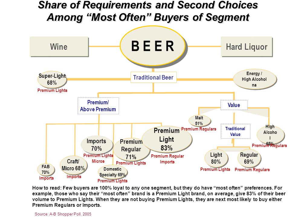 Share of Requirements and Second Choices Among Most Often Buyers of Segment