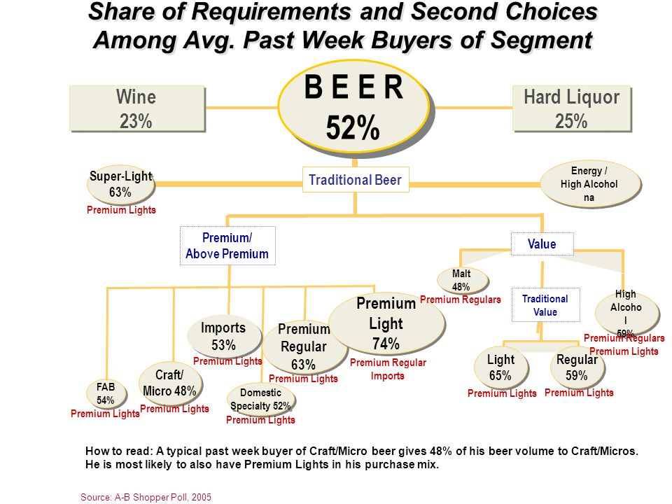 Share of Requirements and Second Choices Among Avg