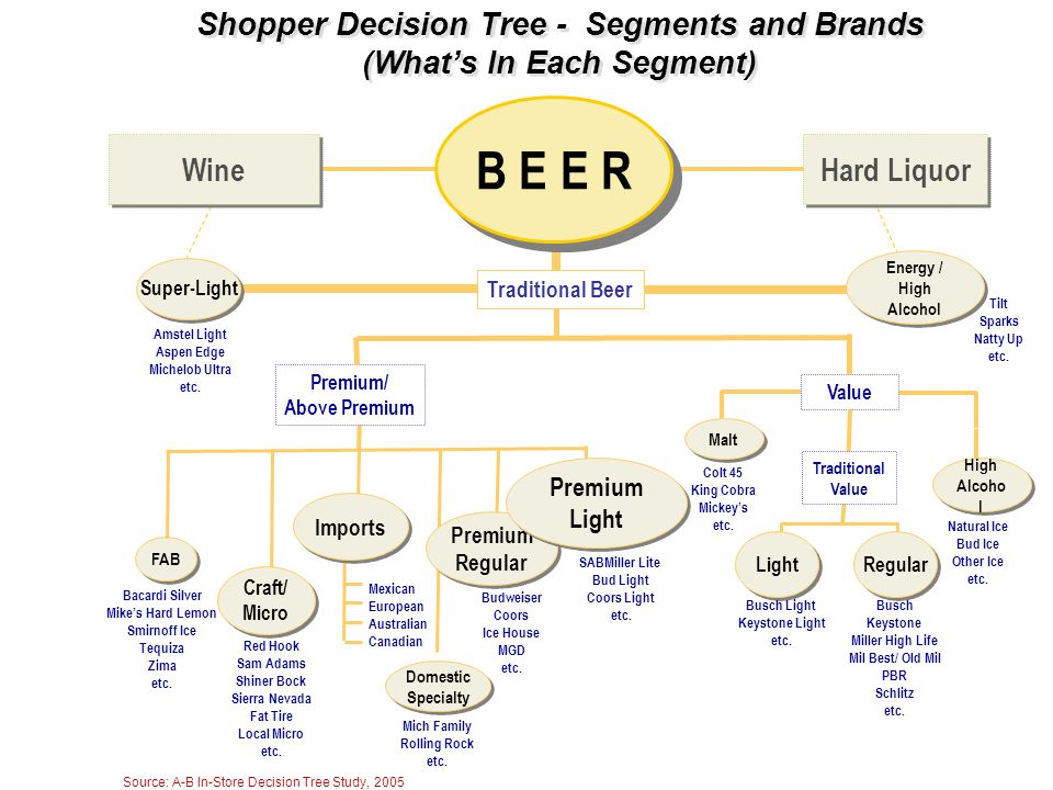 Shopper Decision Tree - Segments and Brands (What's In Each Segment)
