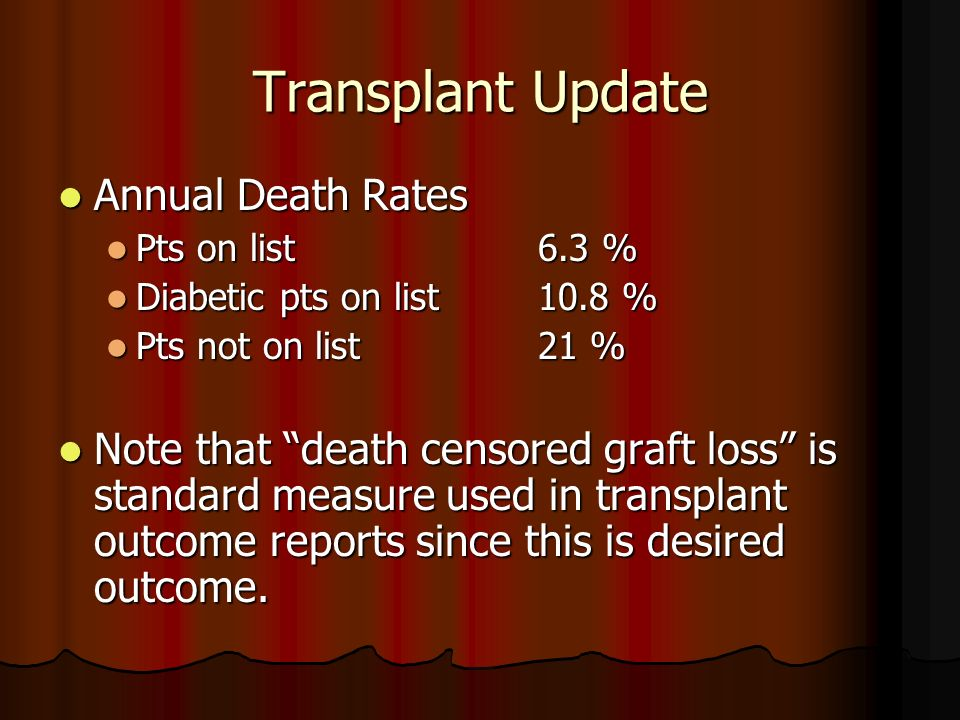 Transplant Update Annual Death Rates