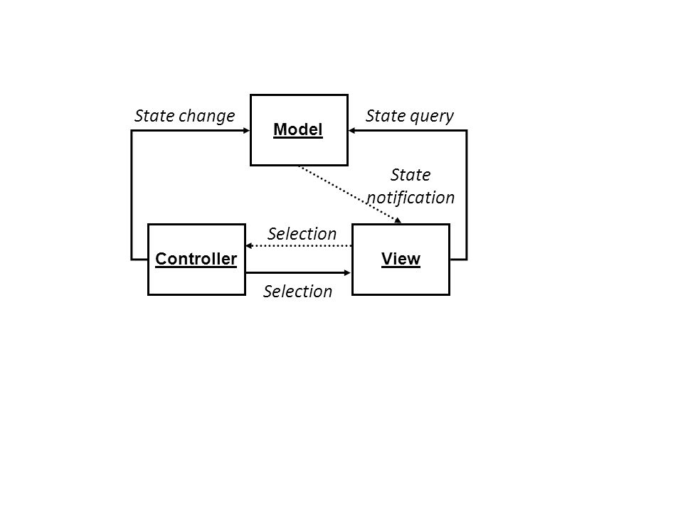 State change State query State notification Selection Selection Model