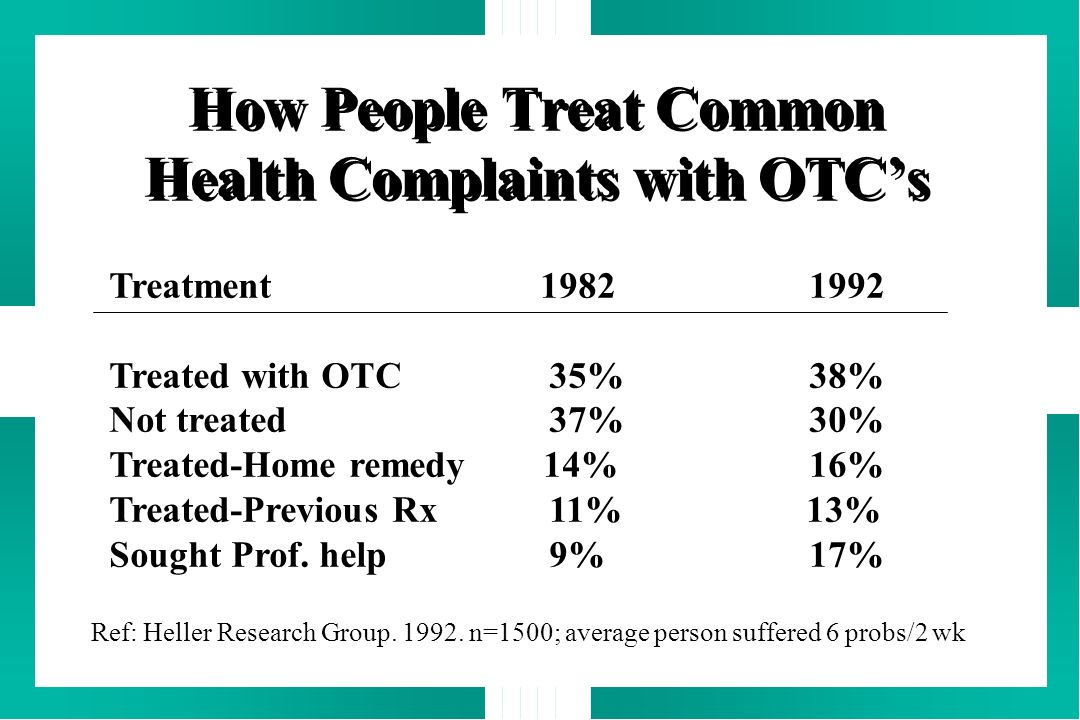 How People Treat Common Health Complaints with OTC's