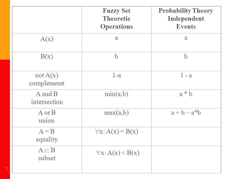 Fuzzy Set Theoretic Operations Probability Theory Independent Events