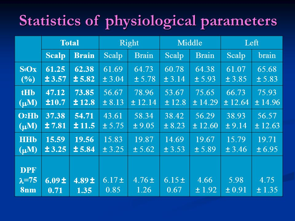Statistics of physiological parameters