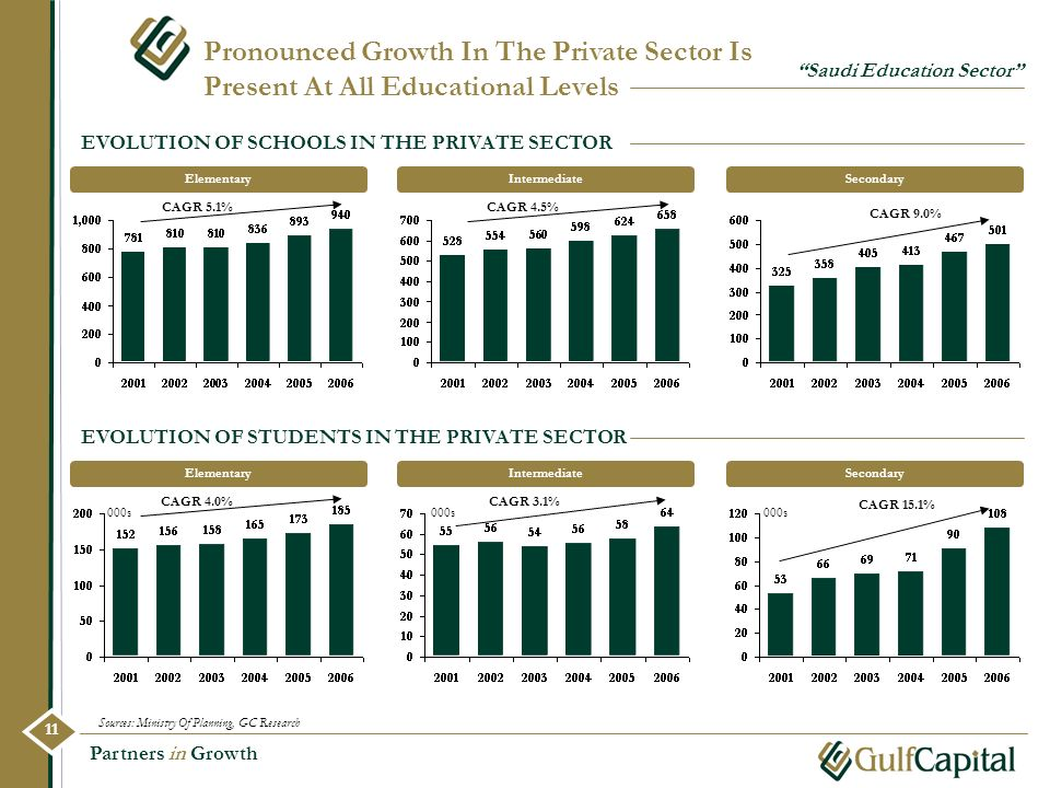 Pronounced Growth In The Private Sector Is Present At All Educational Levels