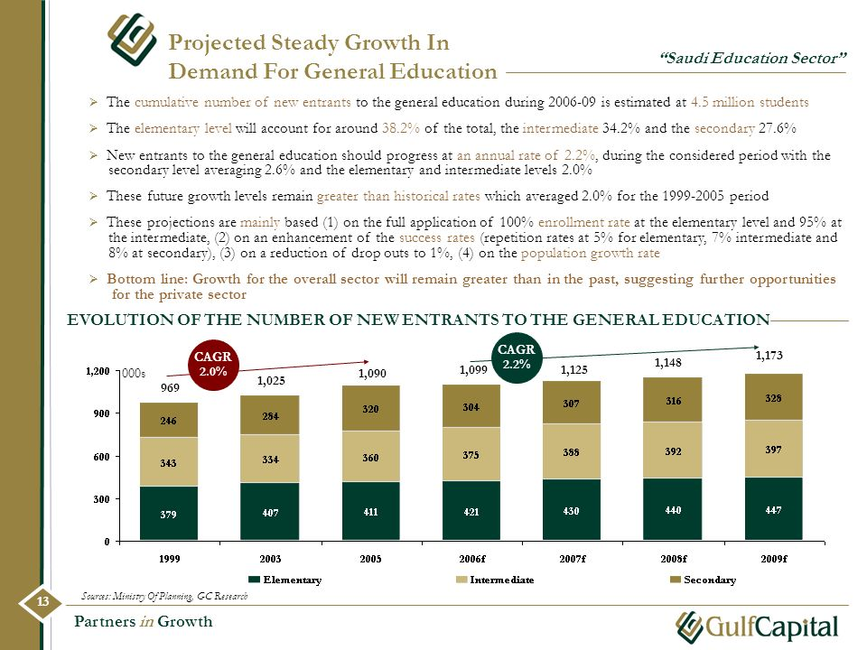 Projected Steady Growth In Demand For General Education