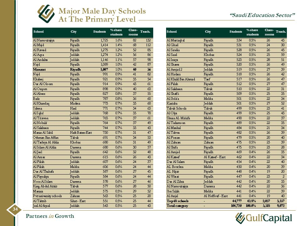 Major Male Day Schools At The Primary Level