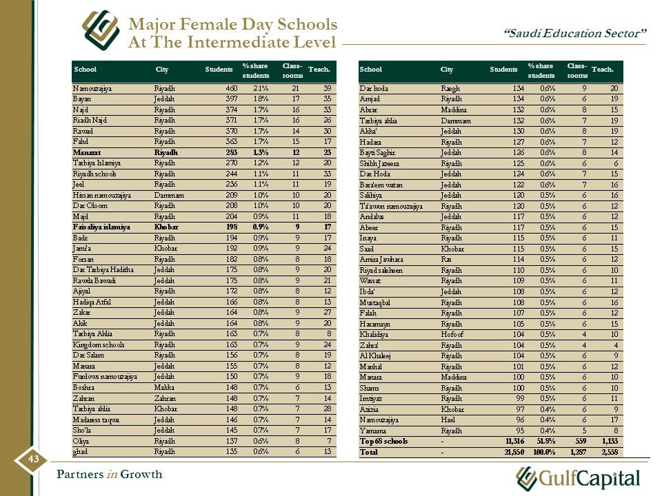 Major Female Day Schools At The Intermediate Level
