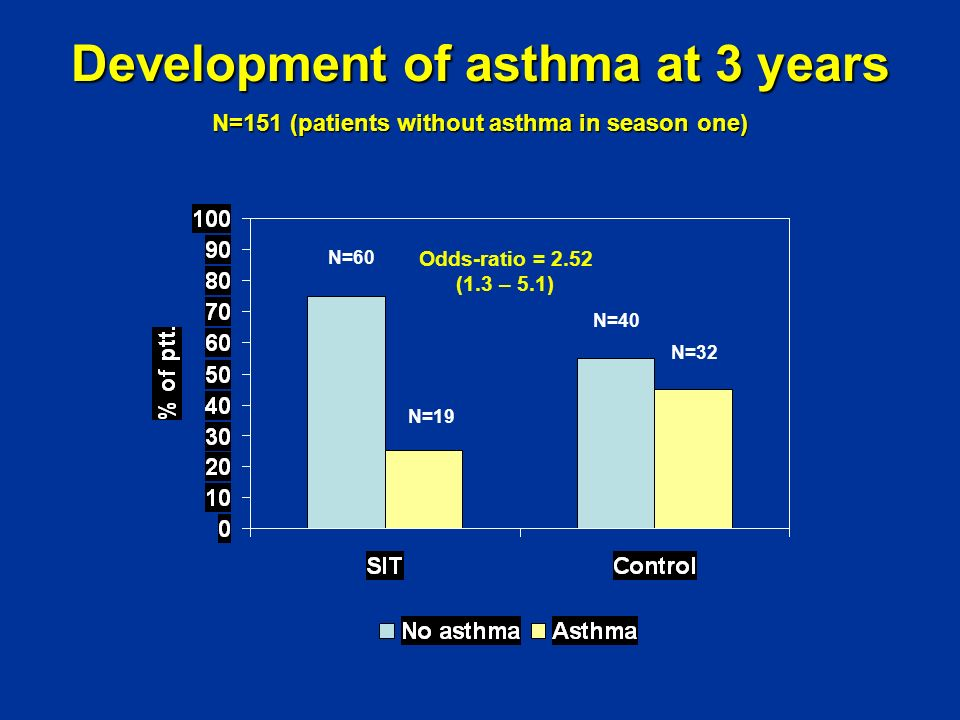 Development of asthma at 3 years
