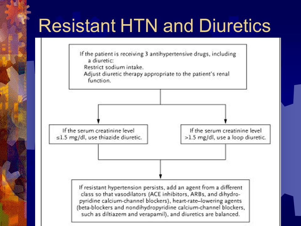 Resistant HTN and Diuretics