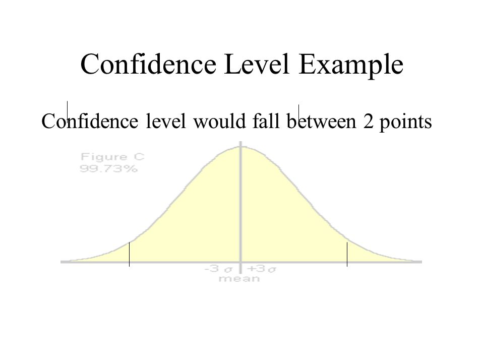 Confidence Level Example