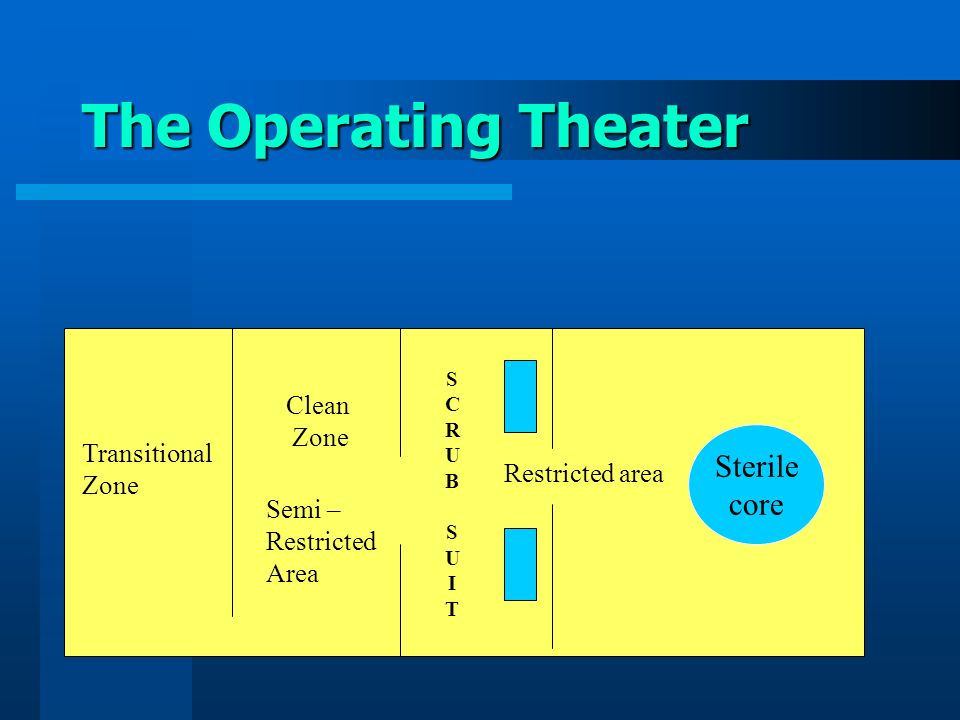 The Operating Theater Sterile core Clean Zone Transitional Zone