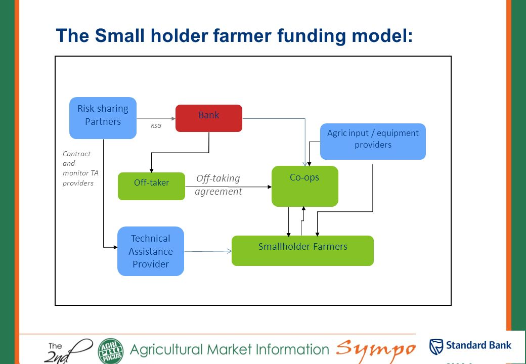 The Small holder farmer funding model:
