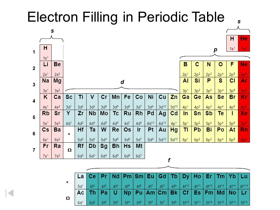 Electron filling orbitals in periodic table ppt download electron filling in periodic table urtaz Images